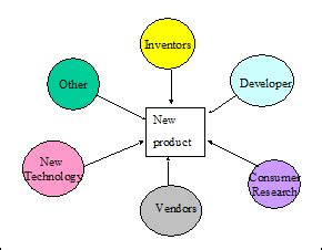 New product development research paper